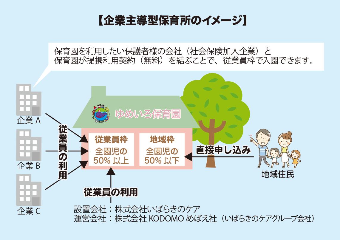 企業主導型保育所のイメージ